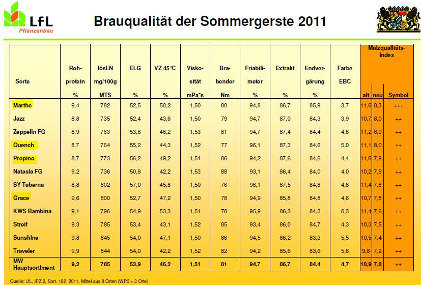 Malzqualiteat 2011