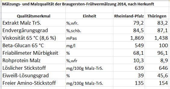 Frühvermälzung 2014 - Bundesland