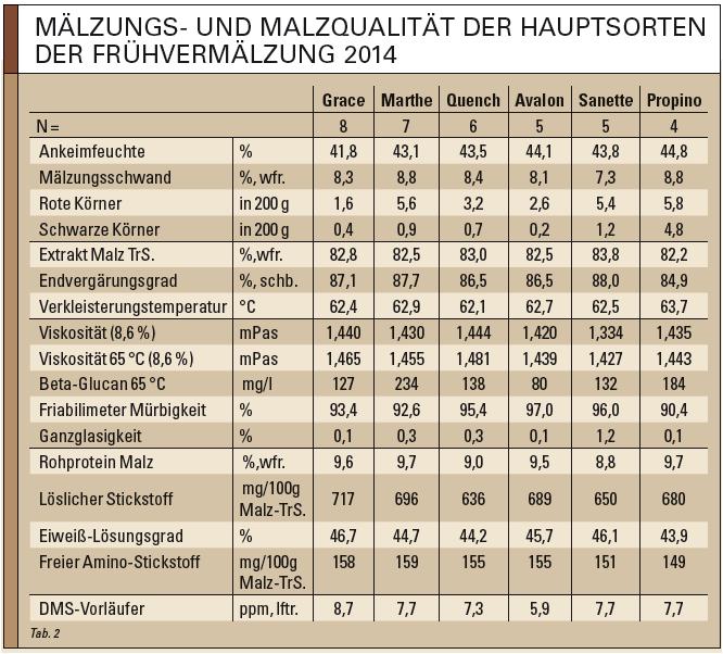 Frühvermälzung 2014 - Hautptgerstensorten