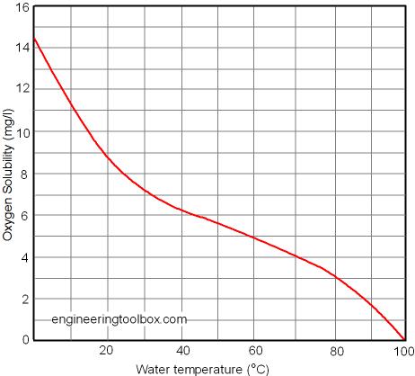 Löslichkeit Sauerstoff in Wasser