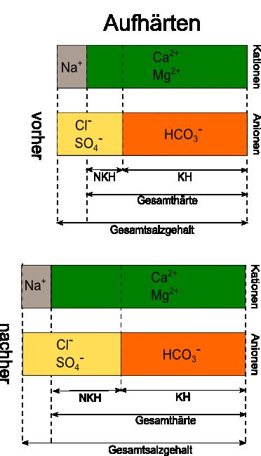 Wasserzusammensetzung_Aufsalzen