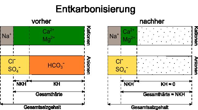 Wasserzusammensetzung_entkarbonisiert