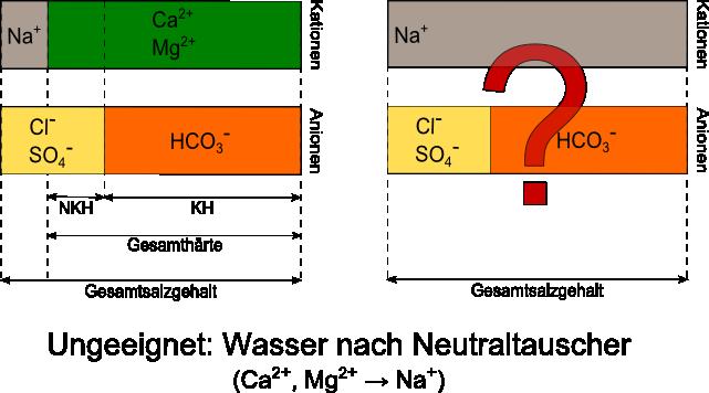 Wasserzusammensetzung_neutraltauscher