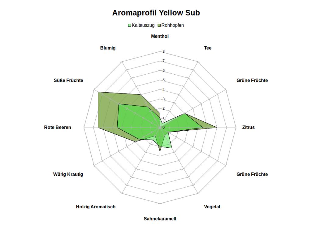 Aromarad_Yellow_Sub