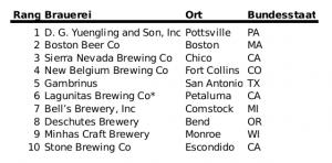 Rangliste der 10 größten US-Craft-Brauereien