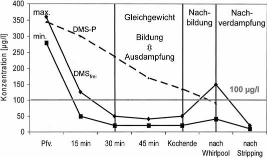 DMS-Verlauf im Sudhaus