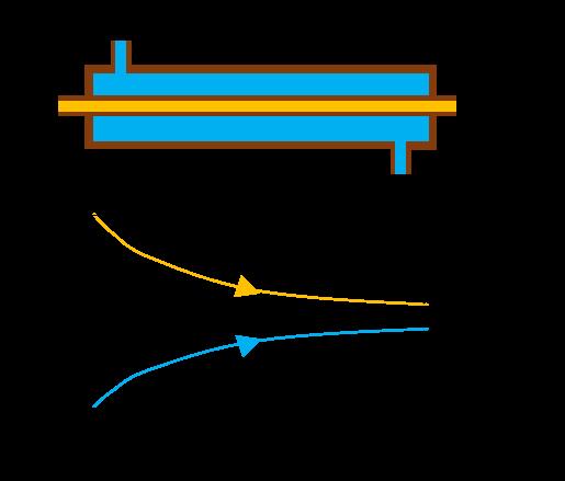 Gleichstromwärmetauscher