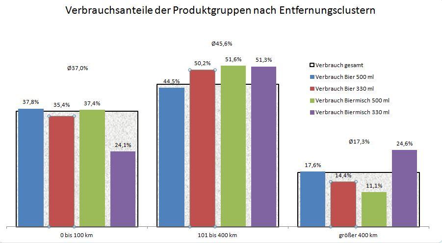 Distributionsentfernungen unterschiedlicher Bier-MW-Gebinde